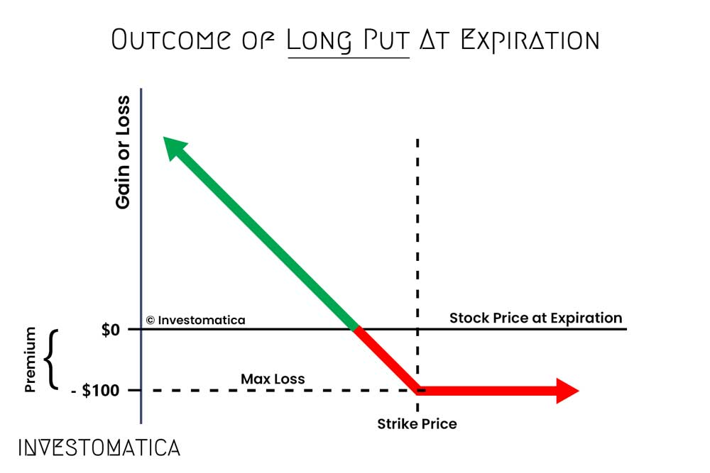 outcome of long put at expiration
