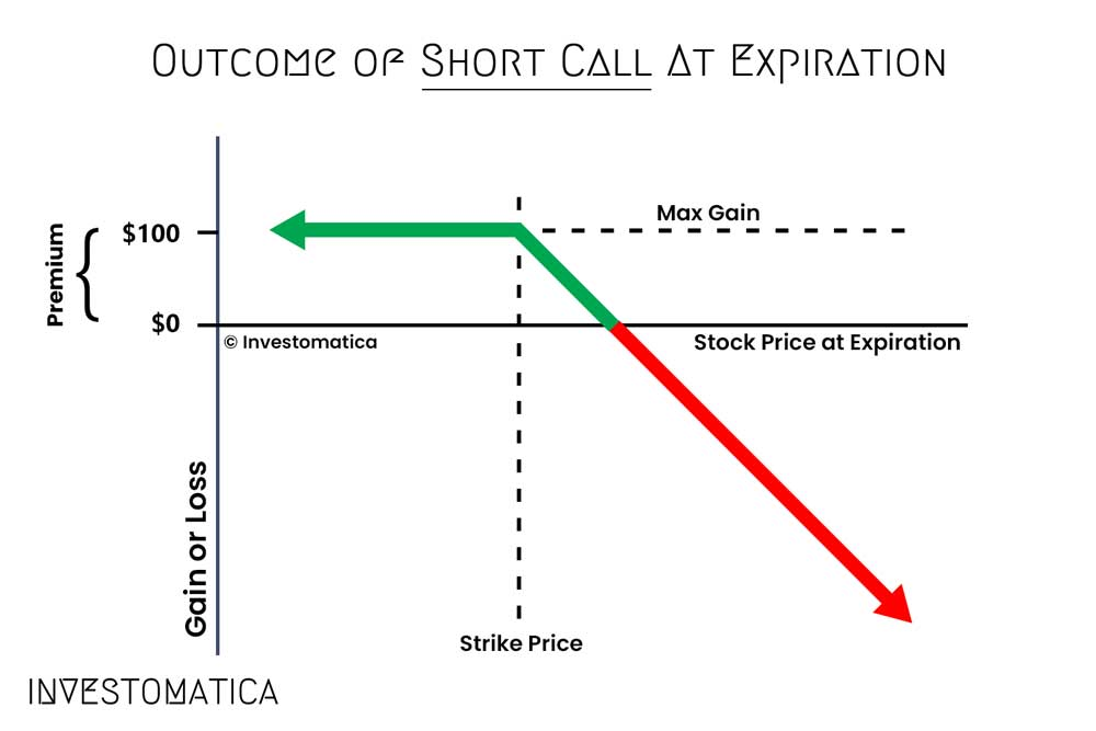 outcome of short call at expiration